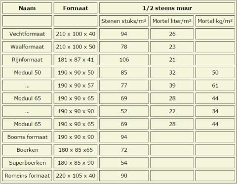 Nieuw Berekenen van de hoeveelheid bakstenen YX-44